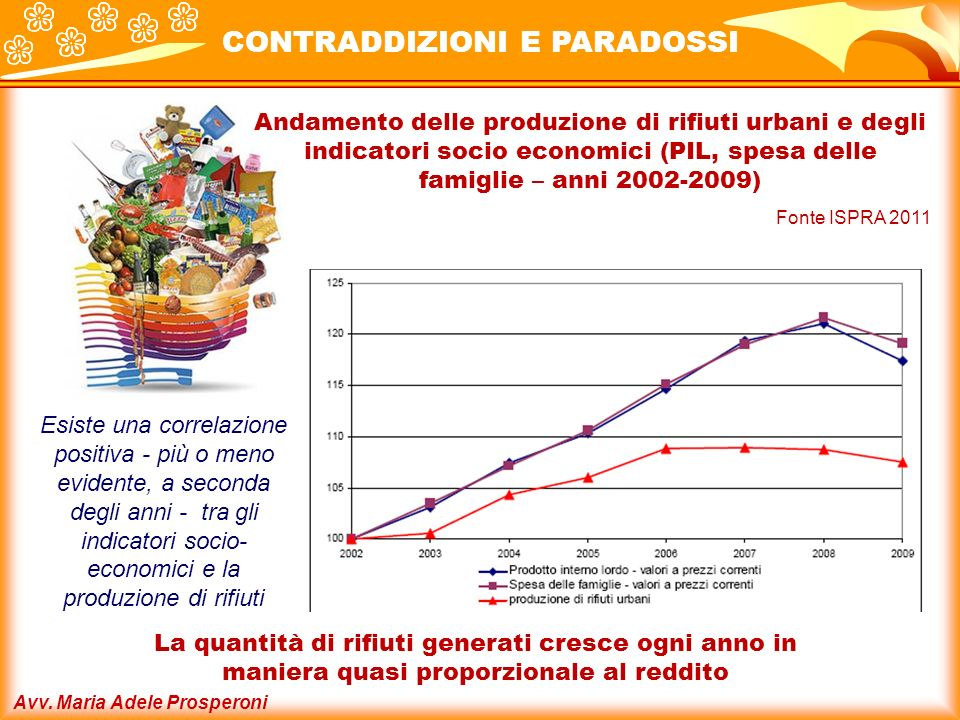 Avv. Maria Adele Prosperoni Andamento delle produzione di rifiuti urbani e degli indicatori socio economici (PIL, spesa delle famiglie – anni 2002-200