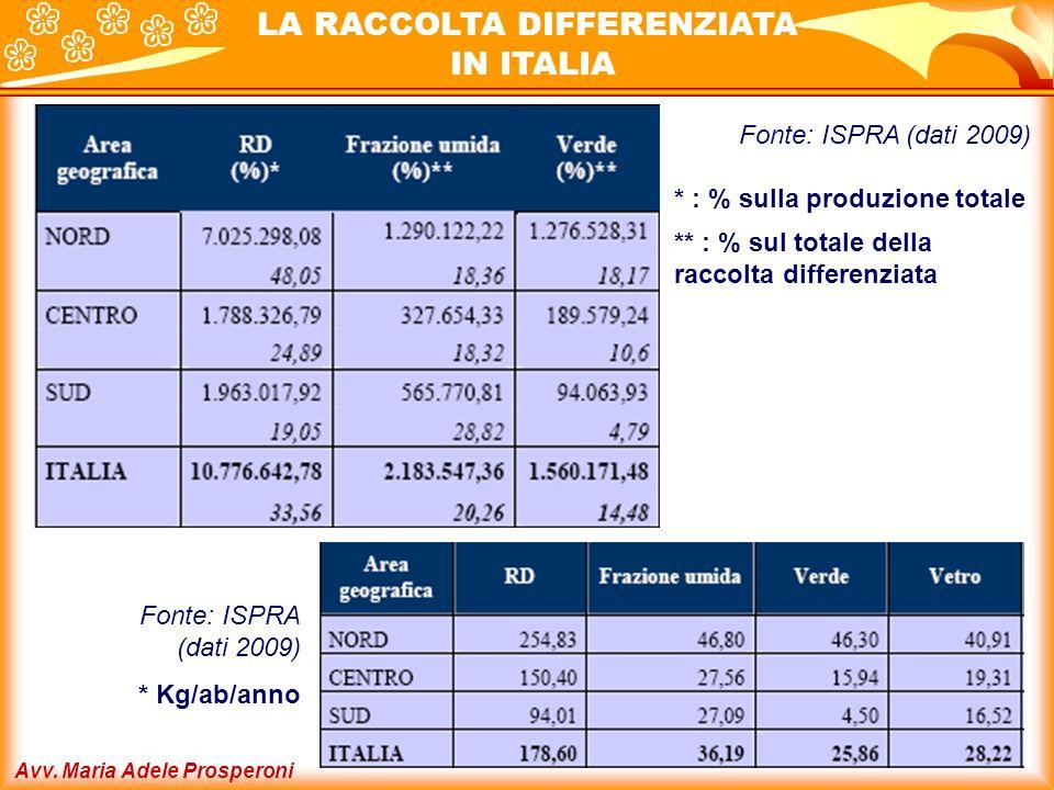 Avv. Maria Adele Prosperoni LA RACCOLTA DIFFERENZIATA IN ITALIA Fonte: ISPRA (dati 2009) * : % sulla produzione totale ** : % sul totale della raccolt