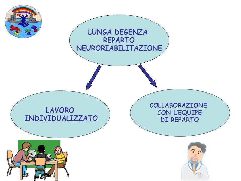 COLLABORAZIONE CON LEQUIPE DI REPARTO LAVORO INDIVIDUALIZZATO LUNGA DEGENZA REPARTO NEURORIABILITAZIONE