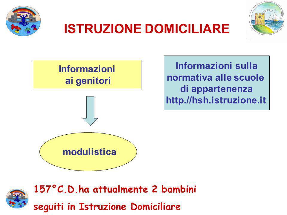 Informazioni ai genitori Informazioni sulla normativa alle scuole di appartenenza http.//hsh.istruzione.it modulistica ISTRUZIONE DOMICILIARE 157°C.D.