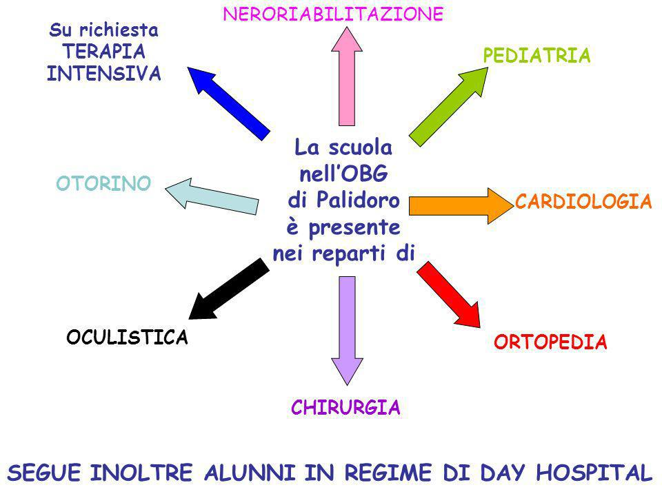 La scuola nellOBG di Palidoro è presente nei reparti di NERORIABILITAZIONE PEDIATRIA CARDIOLOGIA ORTOPEDIA CHIRURGIA OCULISTICA OTORINO Su richiesta T