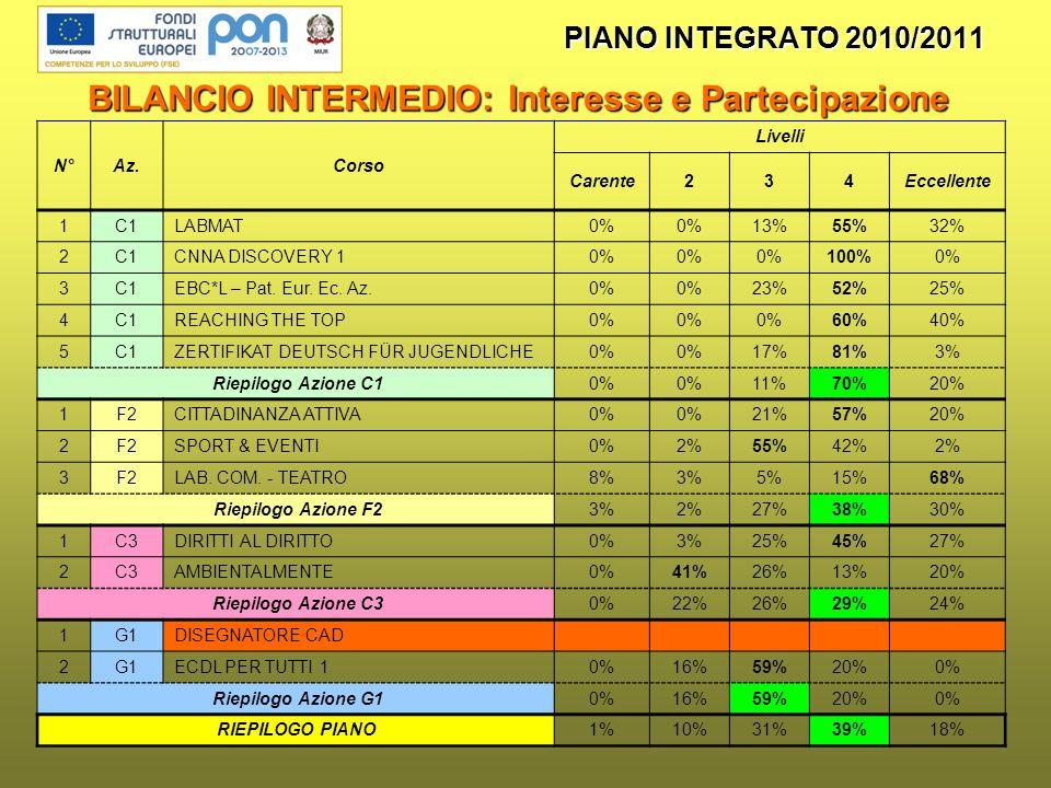 PIANO INTEGRATO 2010/2011 BILANCIO INTERMEDIO: Interesse e Partecipazione N°Az.Corso Livelli Carente234Eccellente 1C1LABMAT0% 13%55%32% 2C1CNNA DISCOVERY 10% 100%0% 3C1EBC*L – Pat.