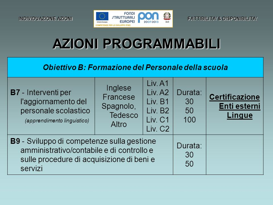 INDIVIDUAZIONE AZIONI FATTIBILITA & DISPONIBILITA AZIONI PROGRAMMABILI Obiettivo B: Formazione del Personale della scuola B7 - Interventi per l aggiornamento del personale scolastico (apprendimento linguistico) Inglese Francese Spagnolo, Tedesco Altro Liv.