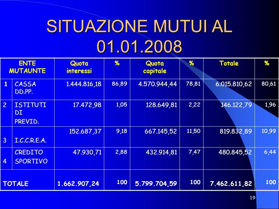 19 SITUAZIONE MUTUI AL 01.01.2008 ENTE MUTAUNTE Quota interessi %Quota capitale %Totale% 1CASSA DD.PP. 1.444.816,18 86,89 4.570.944,44 78,81 6.015.810