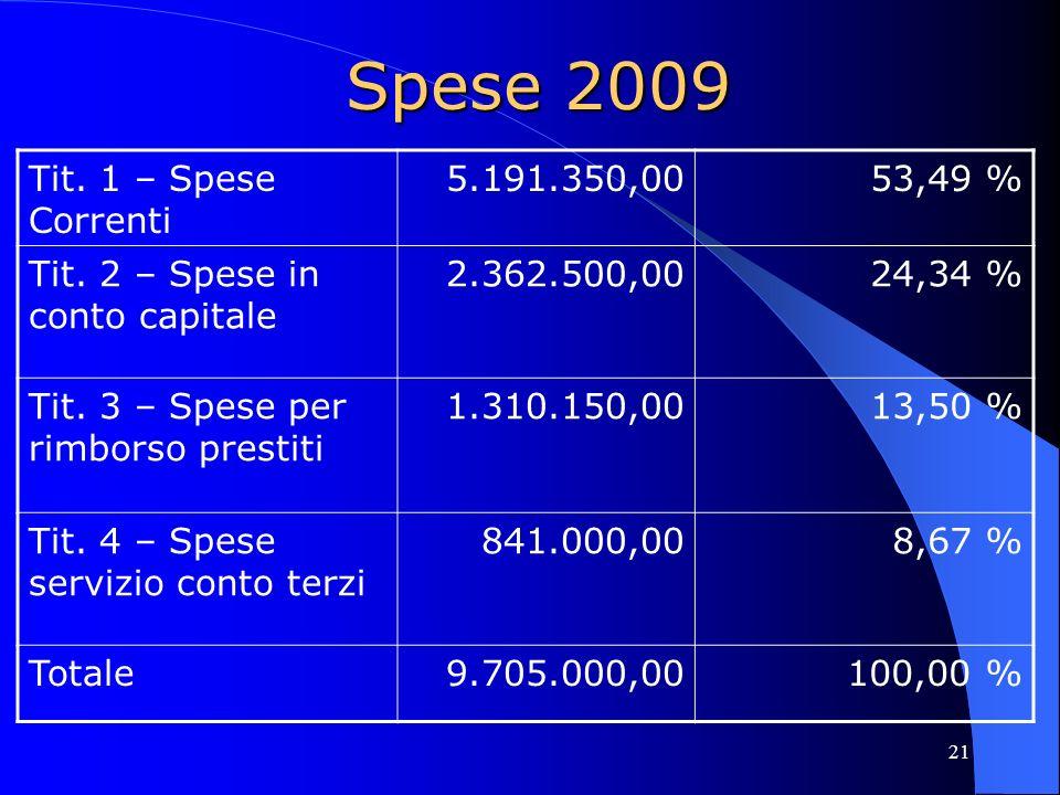 21 Spese 2009 Tit. 1 – Spese Correnti 5.191.350,0053,49 % Tit. 2 – Spese in conto capitale 2.362.500,0024,34 % Tit. 3 – Spese per rimborso prestiti 1.