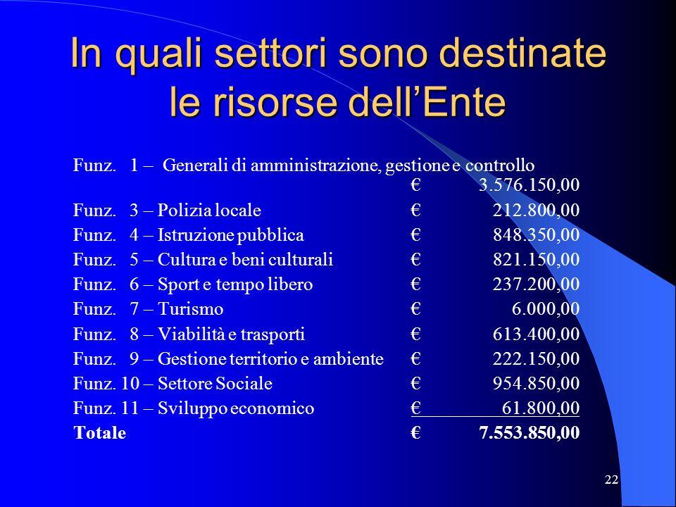 22 In quali settori sono destinate le risorse dellEnte Funz. 1 – Generali di amministrazione, gestione e controllo3.576.150,00 Funz. 3 – Polizia local
