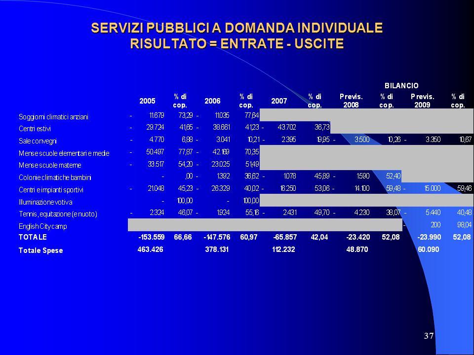 37 SERVIZI PUBBLICI A DOMANDA INDIVIDUALE RISULTATO = ENTRATE - USCITE