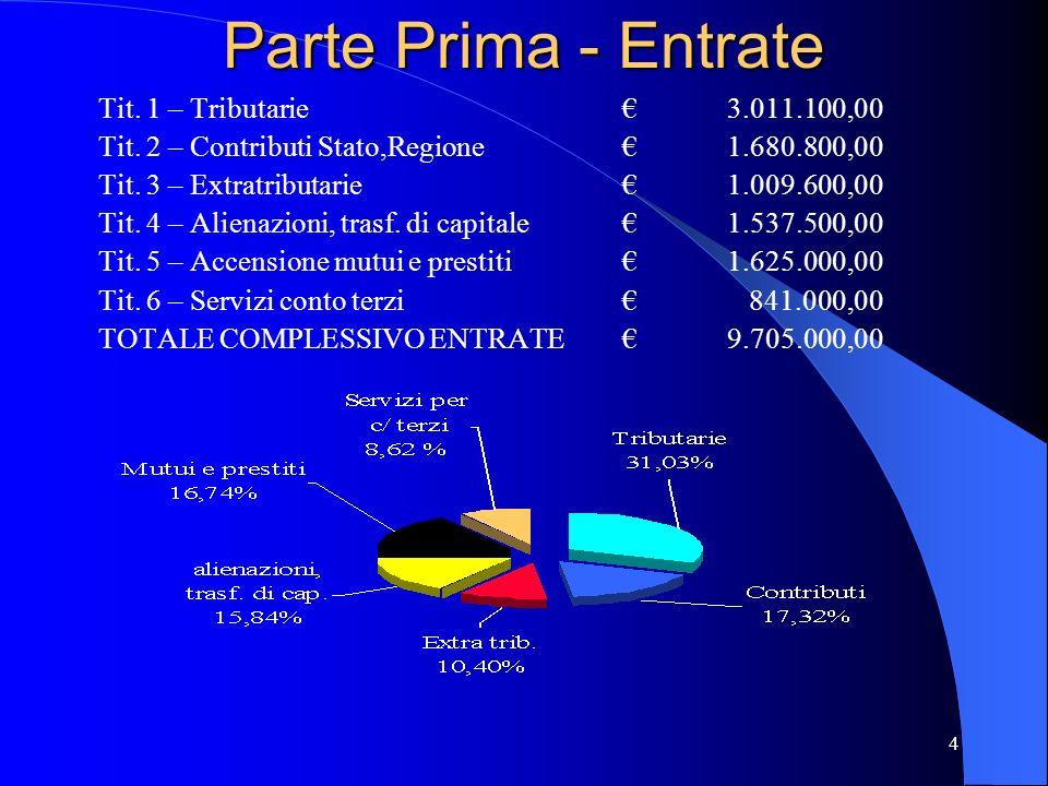 4 Parte Prima - Entrate Tit. 1 – Tributarie3.011.100,00 Tit. 2 – Contributi Stato,Regione1.680.800,00 Tit. 3 – Extratributarie1.009.600,00 Tit. 4 – Al
