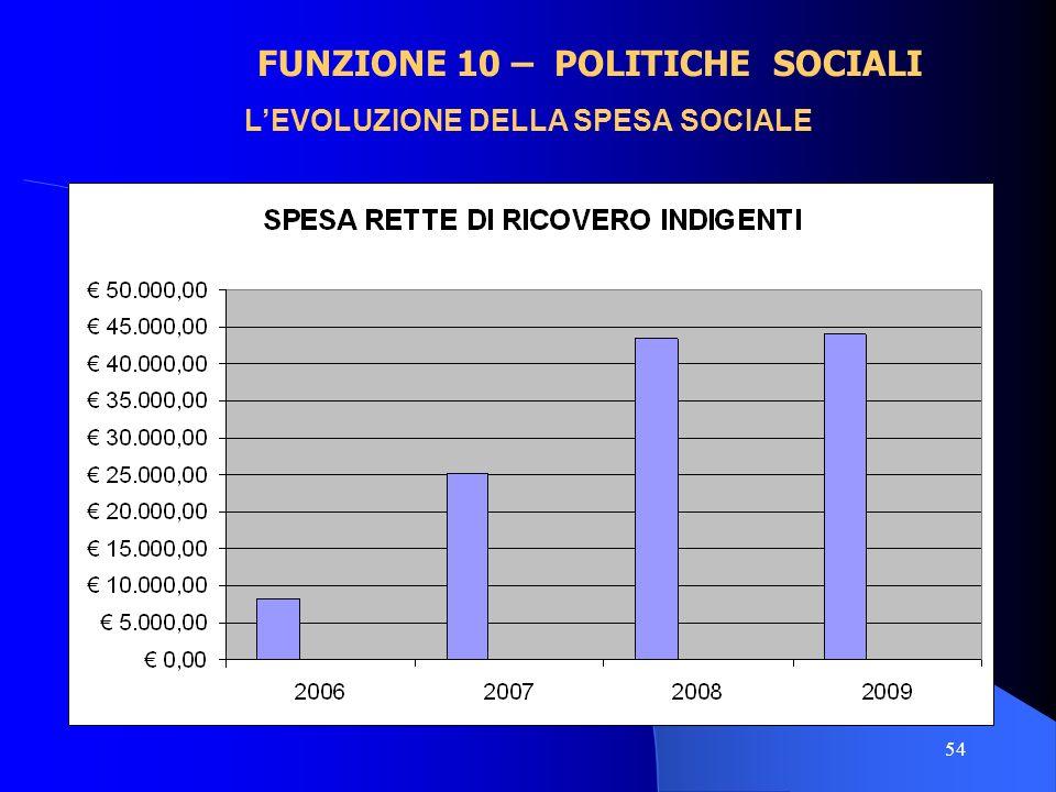 54 FUNZIONE 10 – POLITICHE SOCIALI LEVOLUZIONE DELLA SPESA SOCIALE