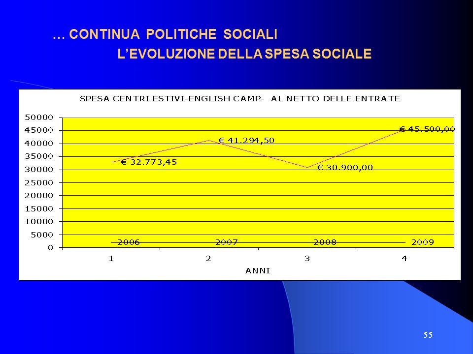 55 … CONTINUA POLITICHE SOCIALI LEVOLUZIONE DELLA SPESA SOCIALE