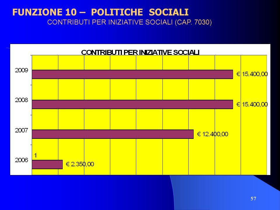 57 FUNZIONE 10 – POLITICHE SOCIALI CONTRIBUTI PER INIZIATIVE SOCIALI (CAP. 7030)
