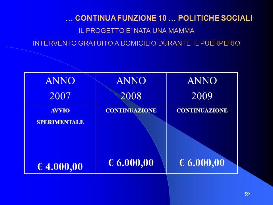 59 … CONTINUA FUNZIONE 10 … POLITICHE SOCIALI ANNO 2007 ANNO 2008 ANNO 2009 AVVIO SPERIMENTALE 4.000,00 CONTINUAZIONE 6.000,00 CONTINUAZIONE 6.000,00