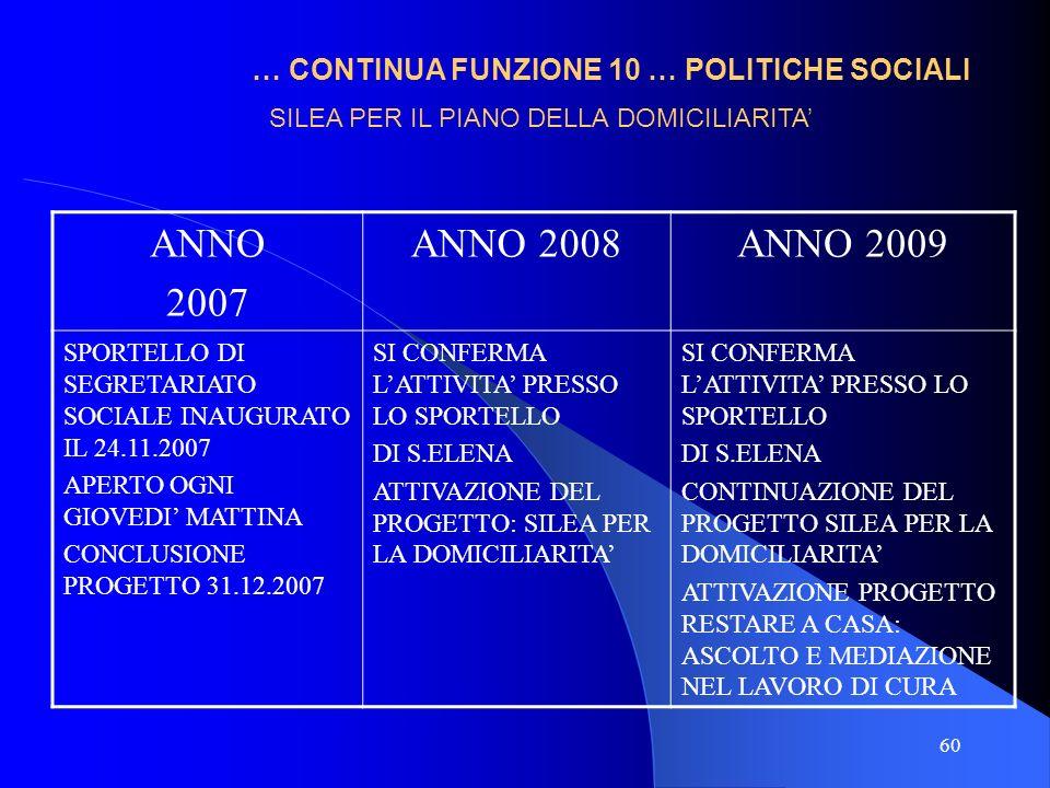 60 … CONTINUA FUNZIONE 10 … POLITICHE SOCIALI ANNO 2007 ANNO 2008ANNO 2009 SPORTELLO DI SEGRETARIATO SOCIALE INAUGURATO IL 24.11.2007 APERTO OGNI GIOV