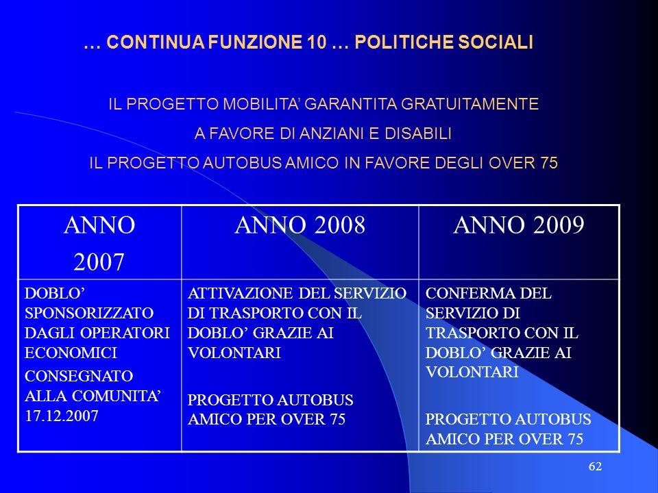 62 … CONTINUA FUNZIONE 10 … POLITICHE SOCIALI ANNO 2007 ANNO 2008ANNO 2009 DOBLO SPONSORIZZATO DAGLI OPERATORI ECONOMICI CONSEGNATO ALLA COMUNITA 17.1