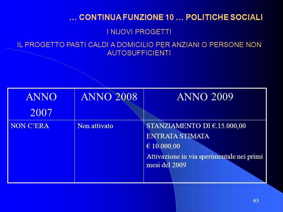 63 … CONTINUA FUNZIONE 10 … POLITICHE SOCIALI ANNO 2007 ANNO 2008ANNO 2009 NON CERANon attivatoSTANZIAMENTO DI.15.000,00 ENTRATA STIMATA 10.000,00 Att