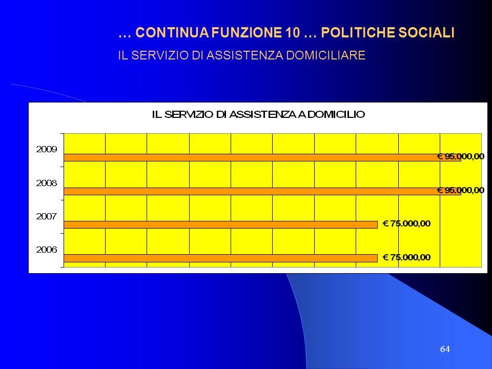 64 … CONTINUA FUNZIONE 10 … POLITICHE SOCIALI IL SERVIZIO DI ASSISTENZA DOMICILIARE