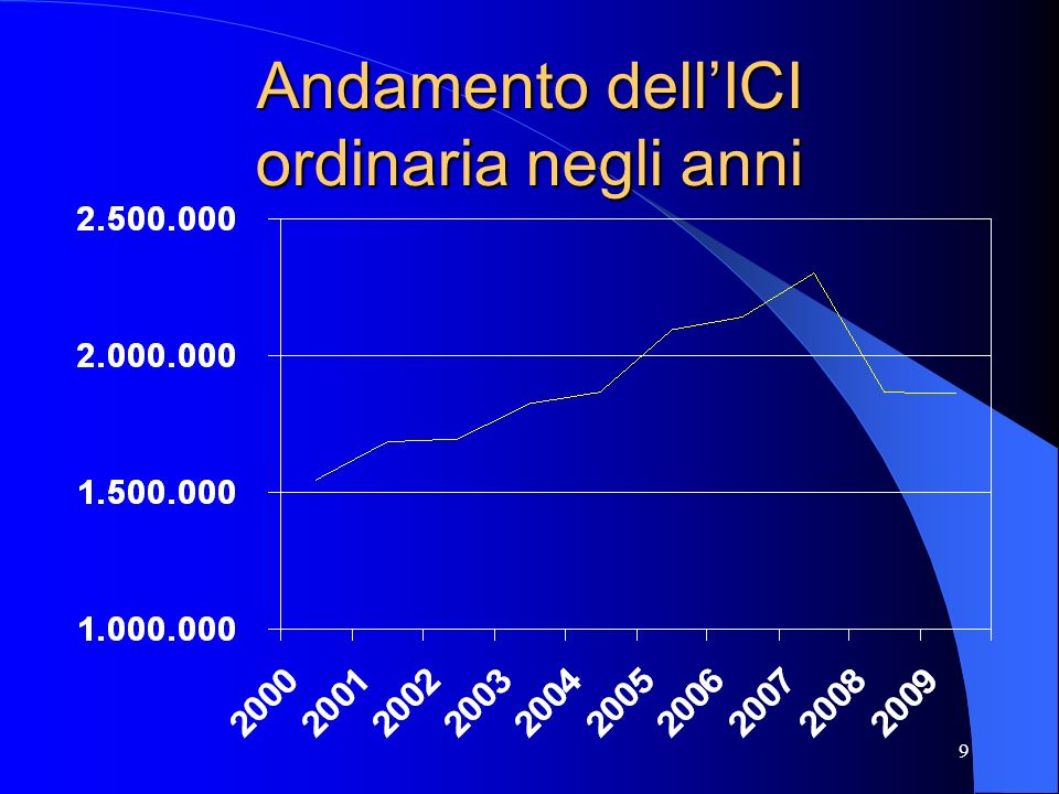10 Come inciderà lICI nel 2009.