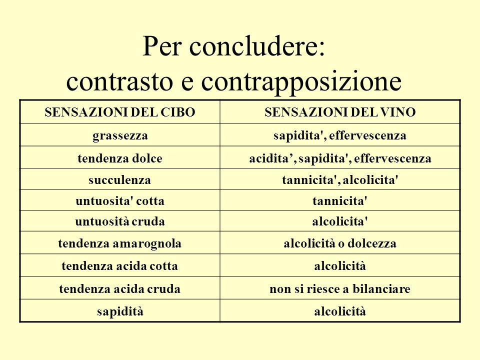 Per concludere: contrasto e contrapposizione SENSAZIONI DEL CIBOSENSAZIONI DEL VINO grassezzasapidita', effervescenza tendenza dolceacidita, sapidita'