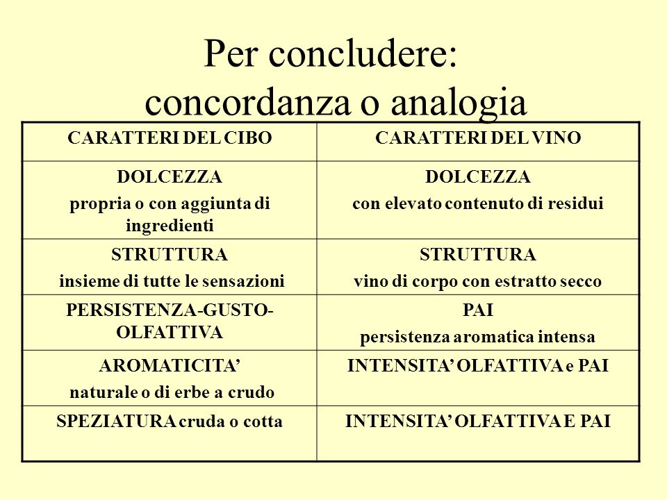 Per concludere: concordanza o analogia CARATTERI DEL CIBOCARATTERI DEL VINO DOLCEZZA propria o con aggiunta di ingredienti DOLCEZZA con elevato conten
