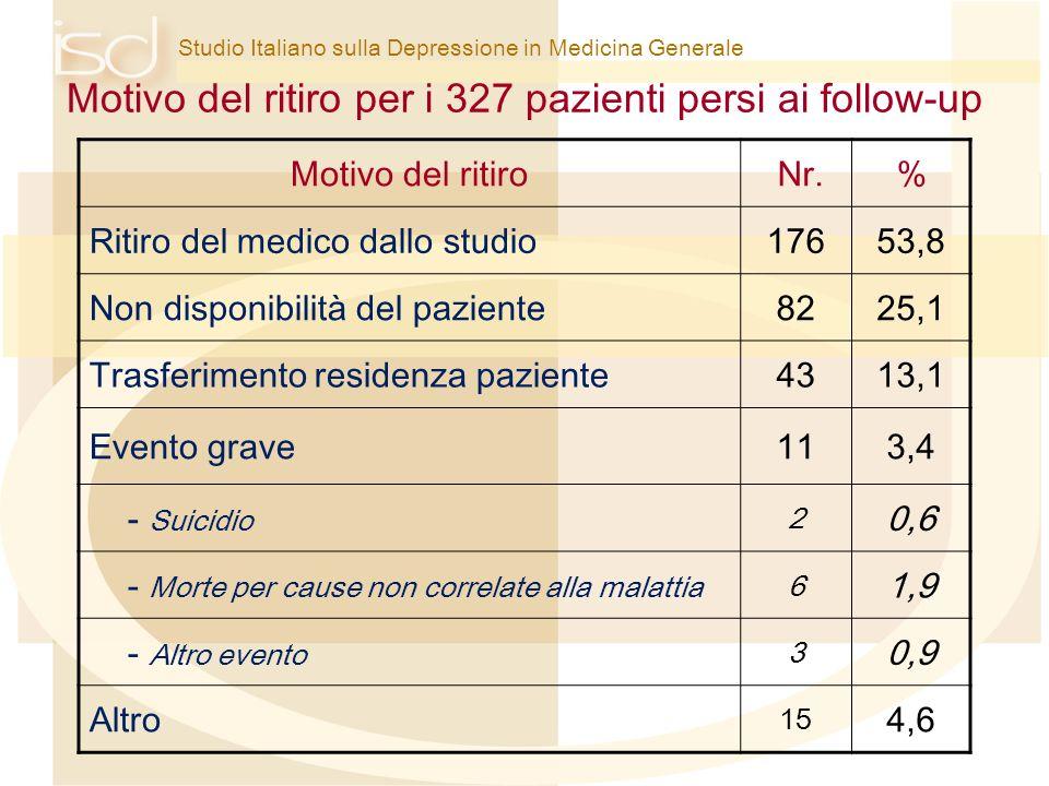 Studio Italiano sulla Depressione in Medicina Generale Motivo del ritiro per i 327 pazienti persi ai follow-up Motivo del ritiro Nr.% Ritiro del medic