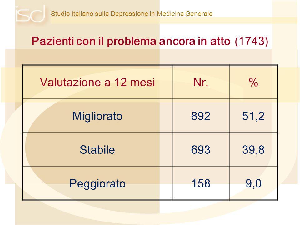 Studio Italiano sulla Depressione in Medicina Generale Pazienti con il problema ancora in atto (1743) Valutazione a 12 mesiNr.% Migliorato89251,2 Stab