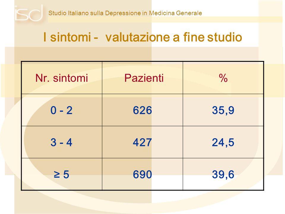 Studio Italiano sulla Depressione in Medicina Generale I sintomi - valutazione a fine studio Nr. sintomi Pazienti% 0 - 262635,9 3 - 442724,5 569039,6