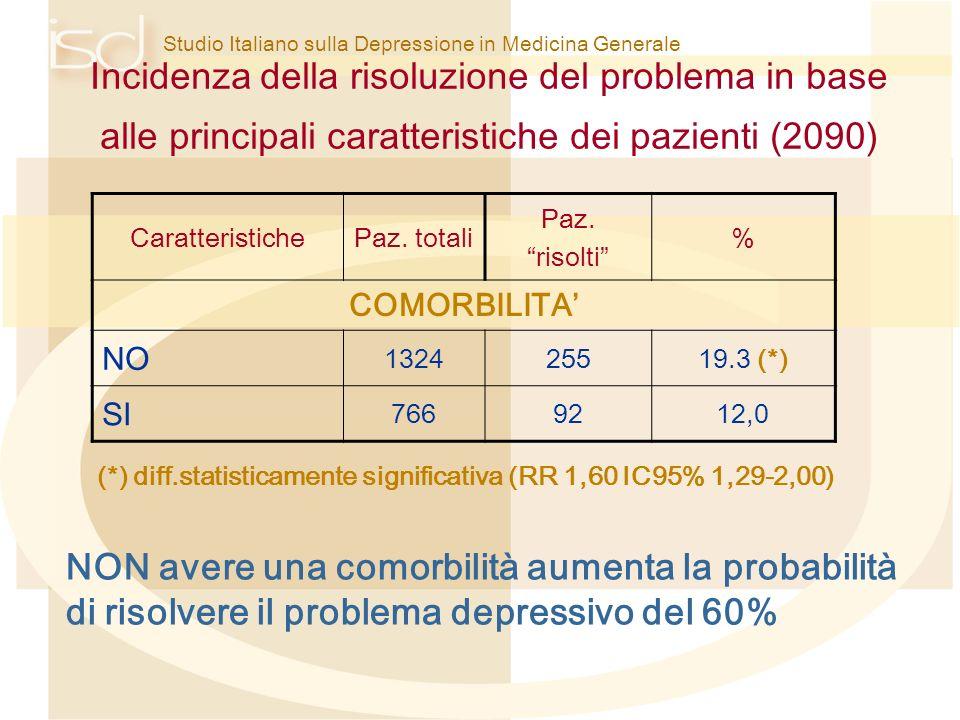 Studio Italiano sulla Depressione in Medicina Generale Incidenza della risoluzione del problema in base alle principali caratteristiche dei pazienti (