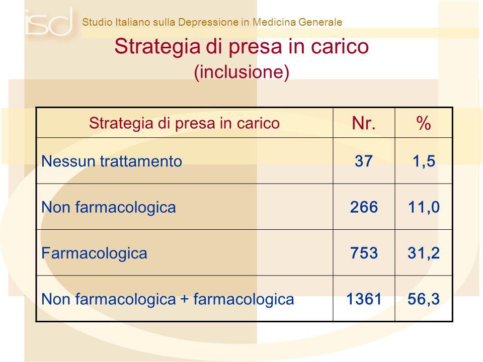 Studio Italiano sulla Depressione in Medicina Generale Strategia di presa in carico (inclusione) Strategia di presa in carico Nr.% Nessun trattamento3