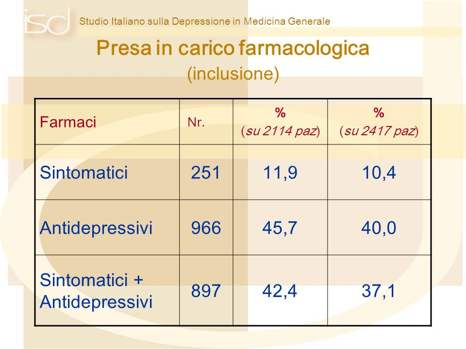 Studio Italiano sulla Depressione in Medicina Generale Presa in carico farmacologica (inclusione) Farmaci Nr. % (su 2114 paz) % (su 2417 paz) Sintomat