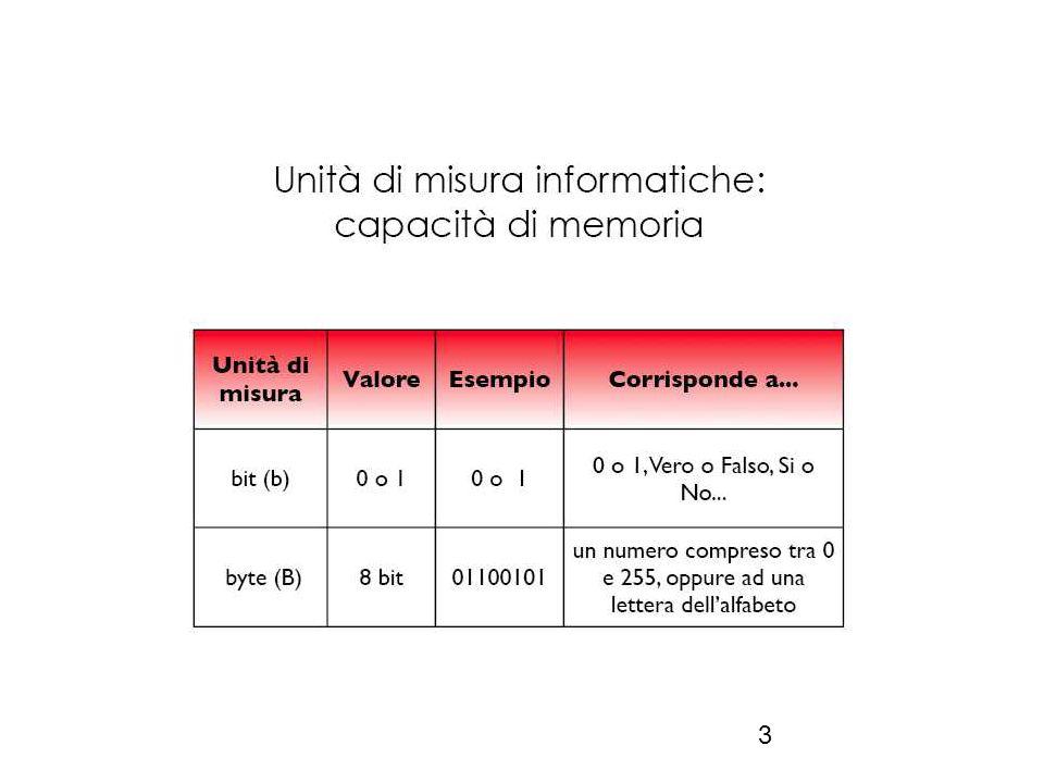 14 RAM ( Random Access Memory) RAM memoria volatile, poichè viene cancellata allo spegnimento del computer: è costituita da alcuni chip ( circuiti integrati) inseriti in appositi slot vicini al processore.