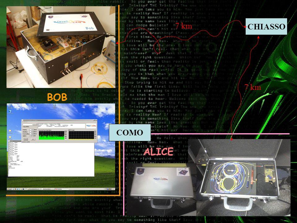 La diapositiva precedente (2) mostra gli apparati di comunicazione che i due utenti, chiamati per comodita Alice e Bob, utilizzano per comunicare in modo sicuro.