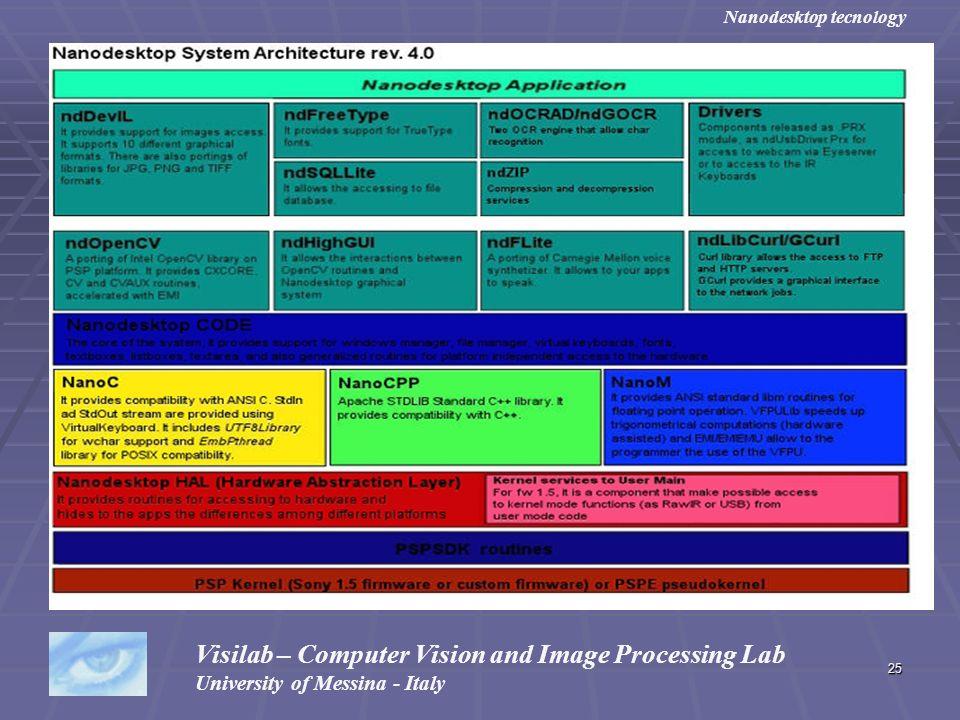 25 Visilab – Computer Vision and Image Processing Lab University of Messina - Italy Nanodesktop tecnology