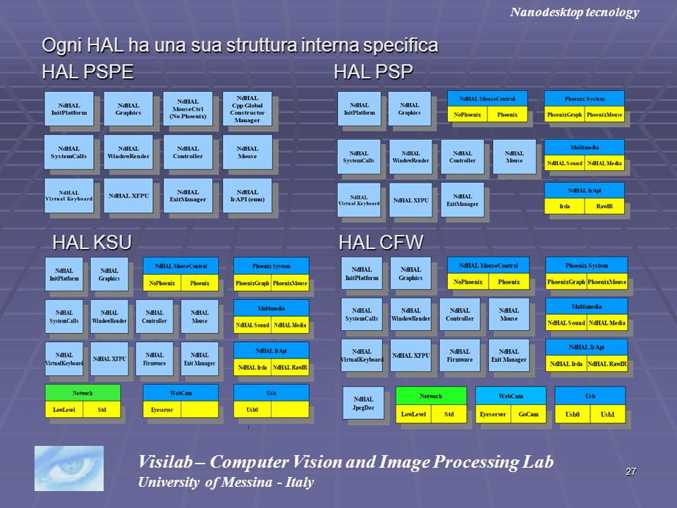 27 Ogni HAL ha una sua struttura interna specifica HAL PSPE HAL PSP Visilab – Computer Vision and Image Processing Lab University of Messina - Italy N