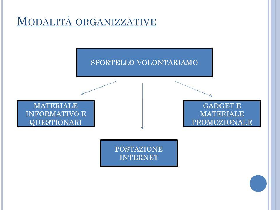 M ODALITÀ ORGANIZZATIVE SPORTELLO VOLONTARIAMO MATERIALE INFORMATIVO E QUESTIONARI POSTAZIONE INTERNET GADGET E MATERIALE PROMOZIONALE