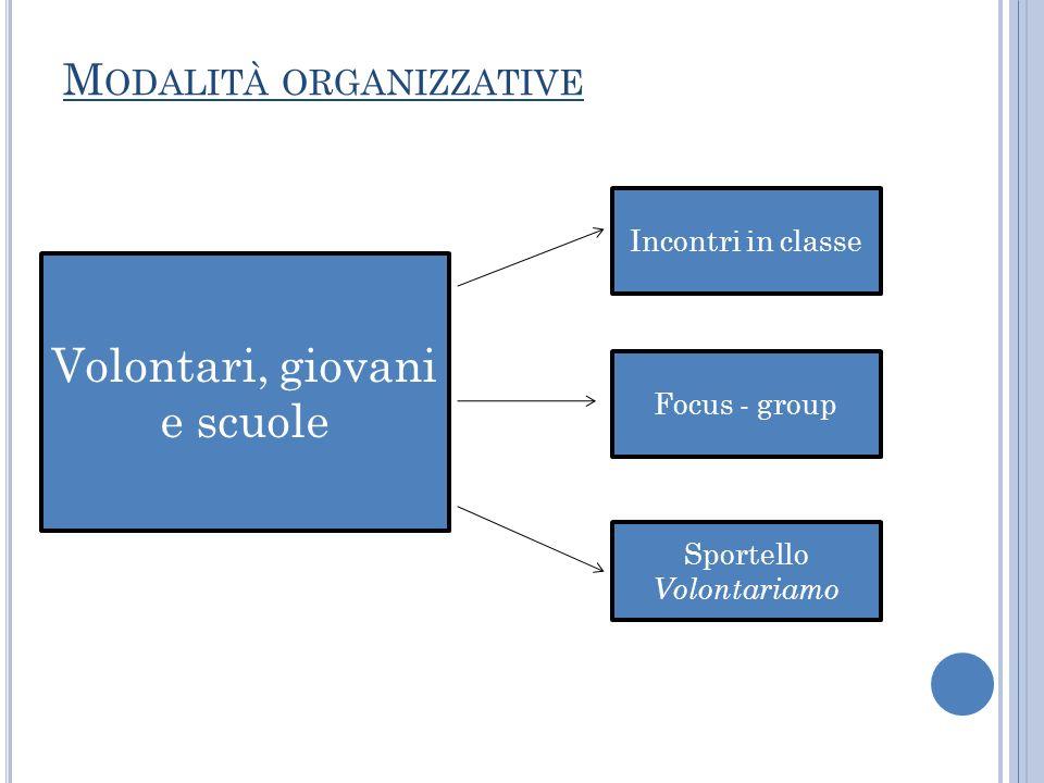 M ODALITÀ ORGANIZZATIVE Volontari, giovani e scuole Incontri in classe Focus - group Sportello Volontariamo