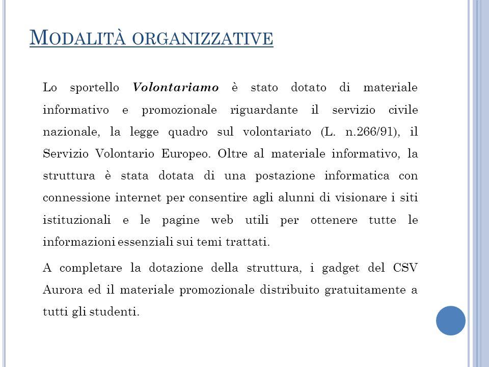 M ODALITÀ ORGANIZZATIVE Lo sportello Volontariamo è stato dotato di materiale informativo e promozionale riguardante il servizio civile nazionale, la legge quadro sul volontariato (L.