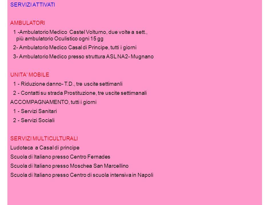 SERVIZI ATTIVATI AMBULATORI 1 -Ambulatorio Medico Castel Volturno, due volte a sett., più ambulatorio Oculistico ogni 15 gg 2- Ambulatorio Medico Casal di Principe, tutti i giorni 3- Ambulatorio Medico presso struttura ASL NA2- Mugnano UNITA MOBILE 1 - Riduzione danno- T.D., tre uscite settimanli 2 - Contatti su strada Prostituzione, tre uscite settimanali ACCOMPAGNAMENTO, tutti i giorni 1 - Servizi Sanitari 2 - Servizi Sociali SERVIZI MULTICULTURALI Ludoteca a Casal di principe Scuola di Italiano presso Centro Fernades Scuola di Italiano presso Moschea San Marcellino Scuola di Italiano presso Centro di scuola intensiva in Napoli