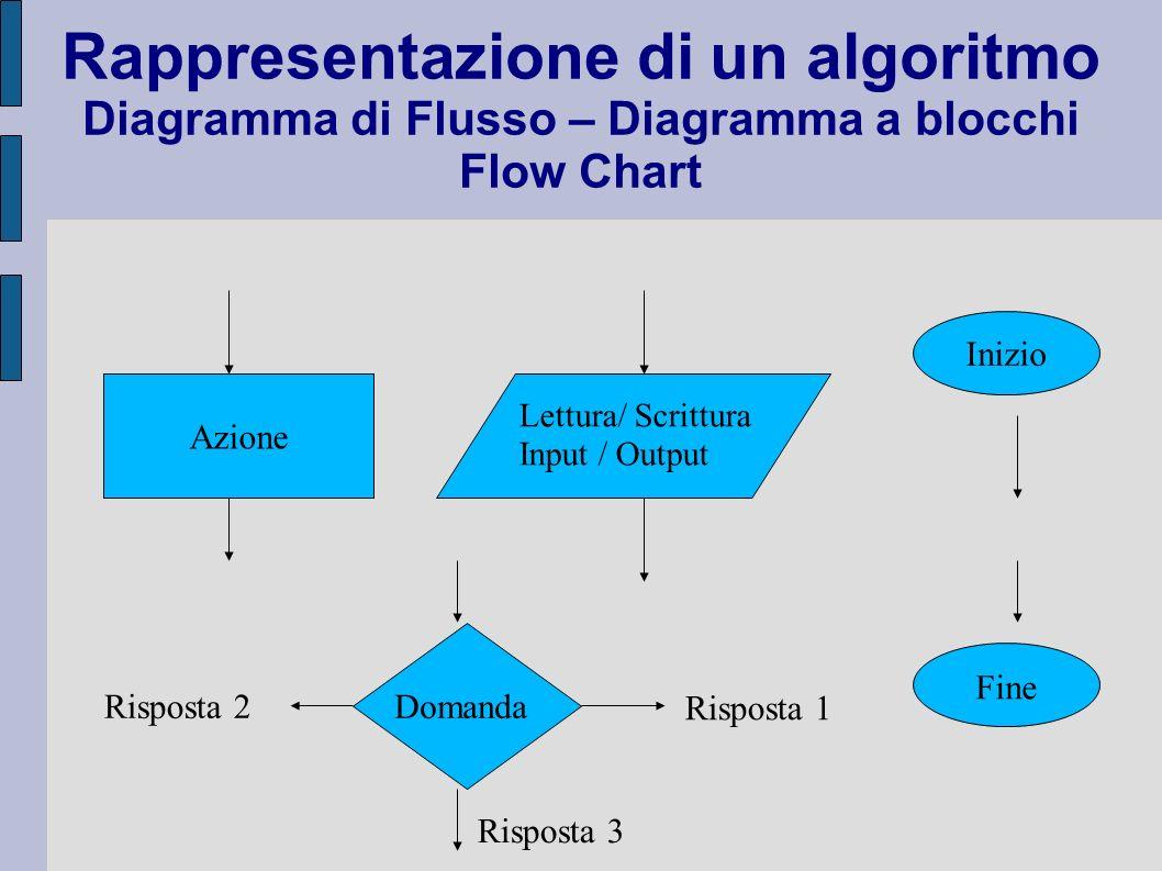Rappresentazione di un algoritmo Diagramma di Flusso – Diagramma a blocchi Flow Chart Azione Lettura/ Scrittura Input / Output Domanda Risposta 1 Risp