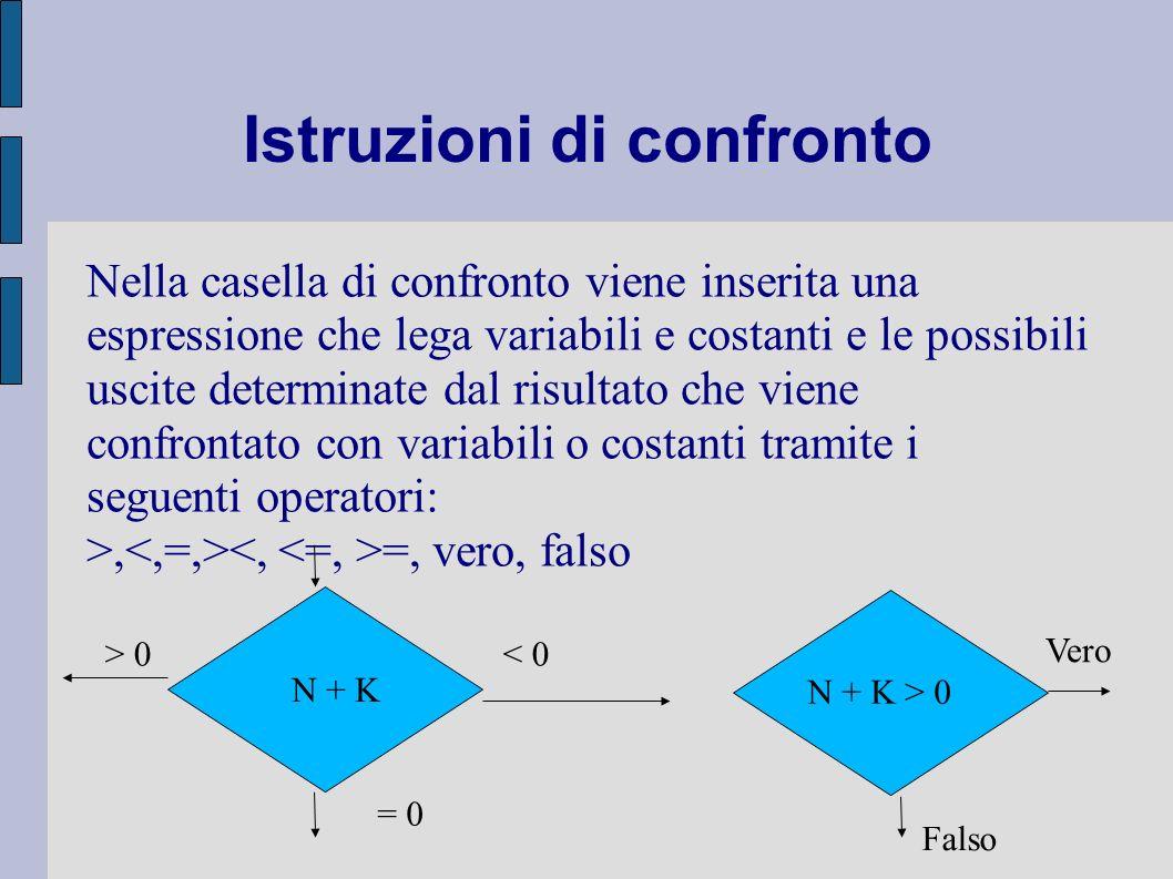 Istruzioni di confronto Nella casella di confronto viene inserita una espressione che lega variabili e costanti e le possibili uscite determinate dal