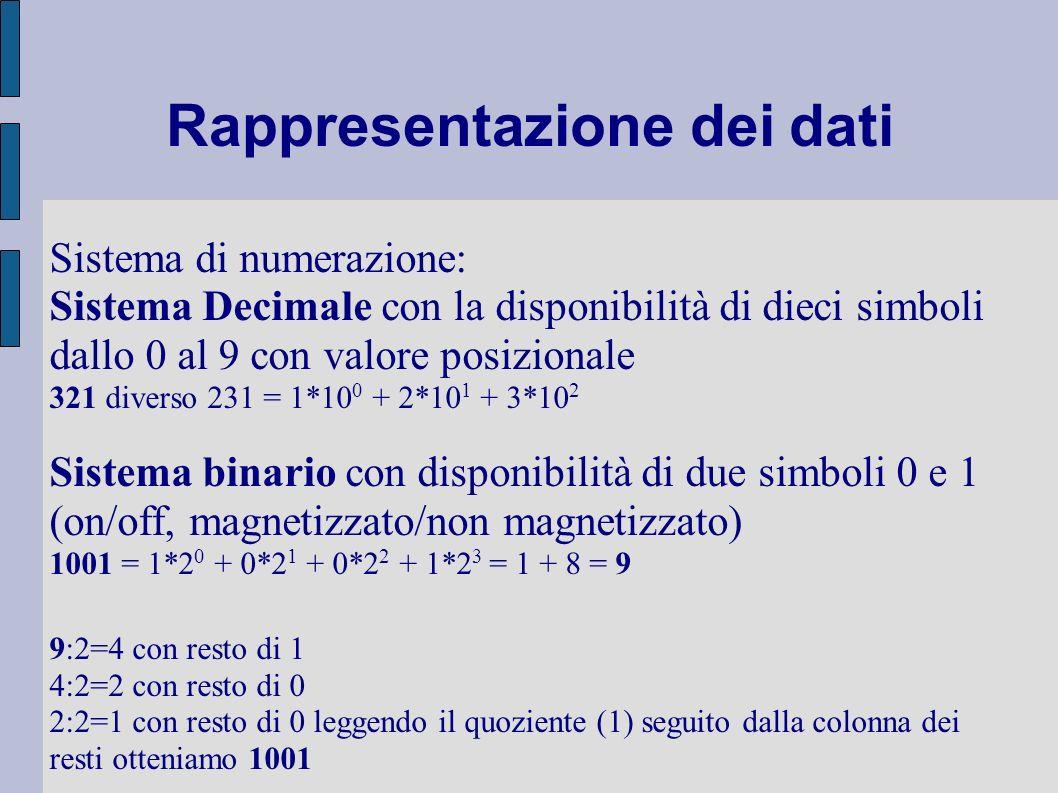 Rappresentazione dei dati Sistema di numerazione: Sistema Decimale con la disponibilità di dieci simboli dallo 0 al 9 con valore posizionale 321 diver