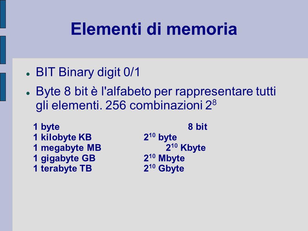 Elementi di memoria BIT Binary digit 0/1 Byte 8 bit è l'alfabeto per rappresentare tutti gli elementi. 256 combinazioni 2 8 1 byte8 bit 1 kilobyte KB2