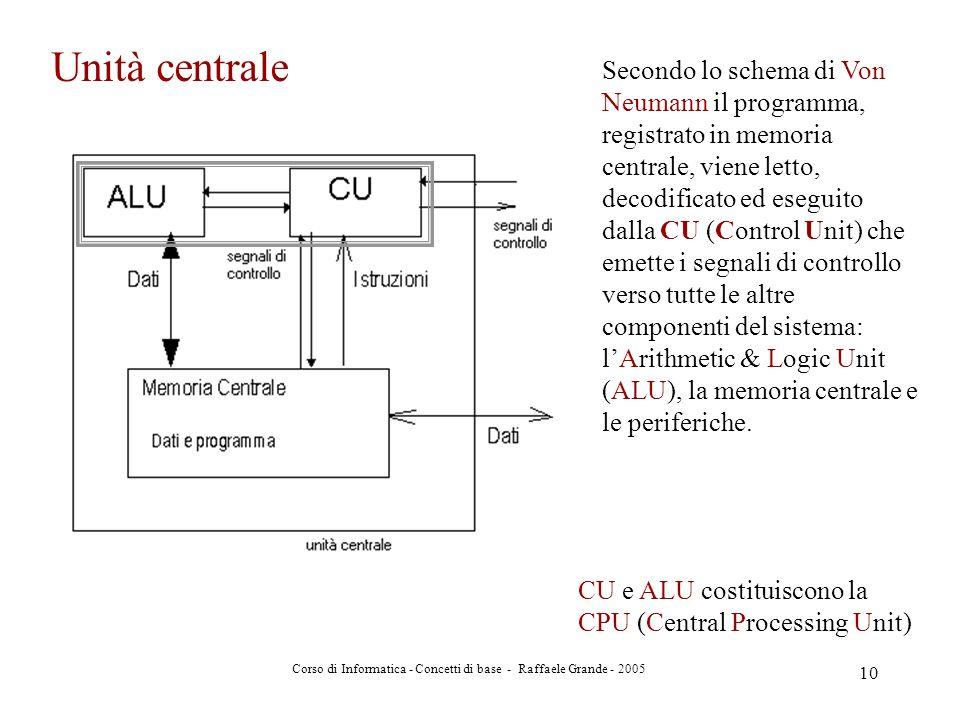 Corso di Informatica - Concetti di base - Raffaele Grande - 2005 10 Secondo lo schema di Von Neumann il programma, registrato in memoria centrale, vie