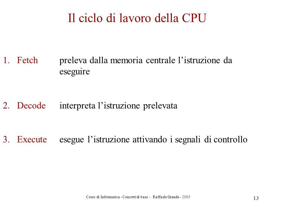 Corso di Informatica - Concetti di base - Raffaele Grande - 2005 13 Il ciclo di lavoro della CPU 1.Fetch preleva dalla memoria centrale listruzione da