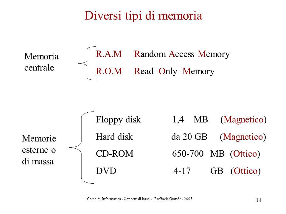 Corso di Informatica - Concetti di base - Raffaele Grande - 2005 14 Diversi tipi di memoria Memoria centrale Memorie esterne o di massa R.A.M Random A
