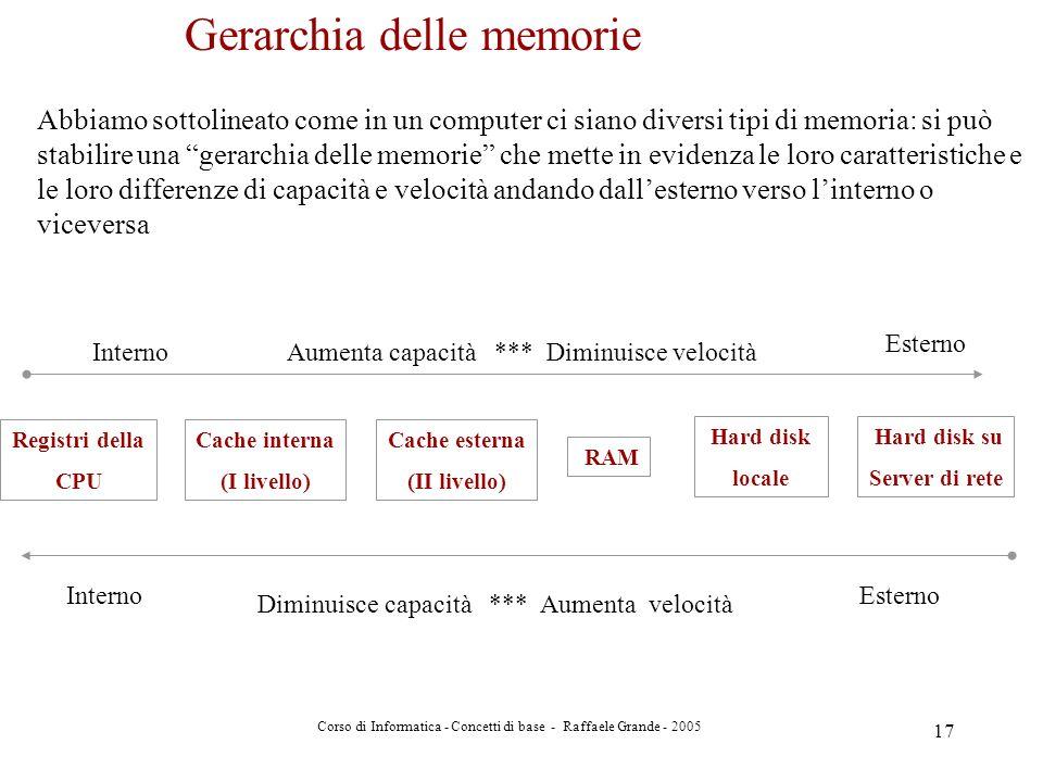 Corso di Informatica - Concetti di base - Raffaele Grande - 2005 17 Gerarchia delle memorie Abbiamo sottolineato come in un computer ci siano diversi