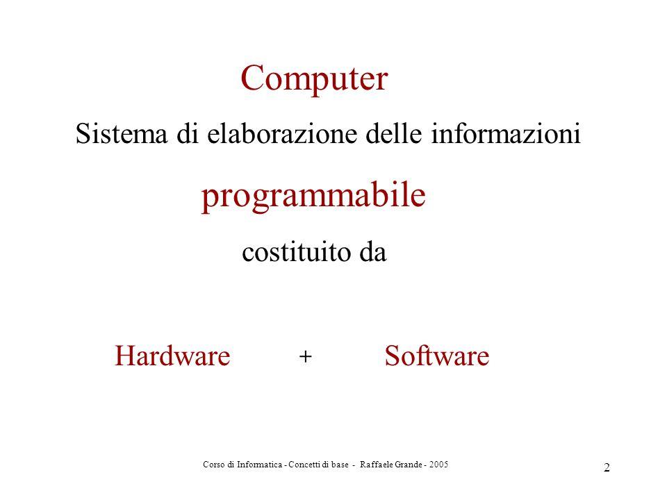 Corso di Informatica - Concetti di base - Raffaele Grande - 2005 2 Computer Hardware programmabile costituito da + Software Sistema di elaborazione de