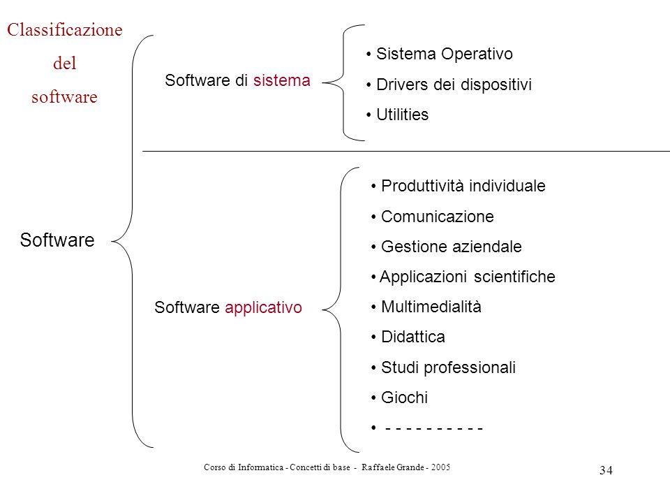 Corso di Informatica - Concetti di base - Raffaele Grande - 2005 34 Software Software di sistema Software applicativo Sistema Operativo Drivers dei di