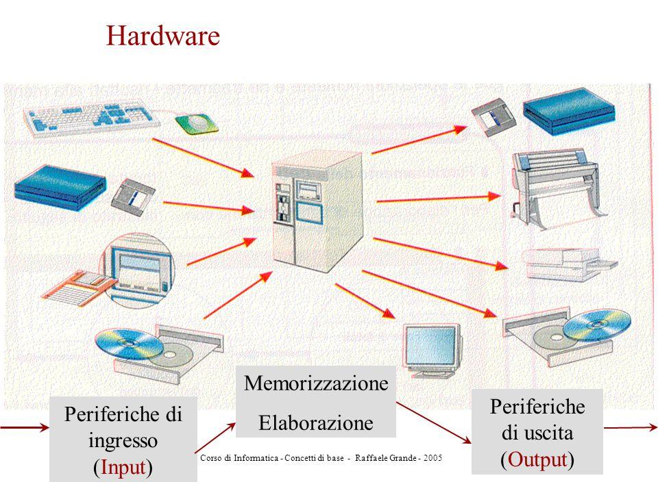 Corso di Informatica - Concetti di base - Raffaele Grande - 2005 7 Hardware Periferiche di ingresso (Input) Memorizzazione Elaborazione Periferiche di