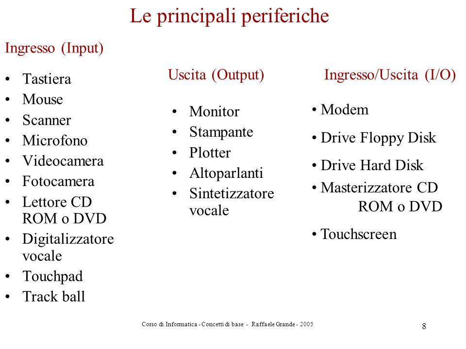 Corso di Informatica - Concetti di base - Raffaele Grande - 2005 8 Tastiera Mouse Scanner Microfono Videocamera Fotocamera Lettore CD ROM o DVD Digita