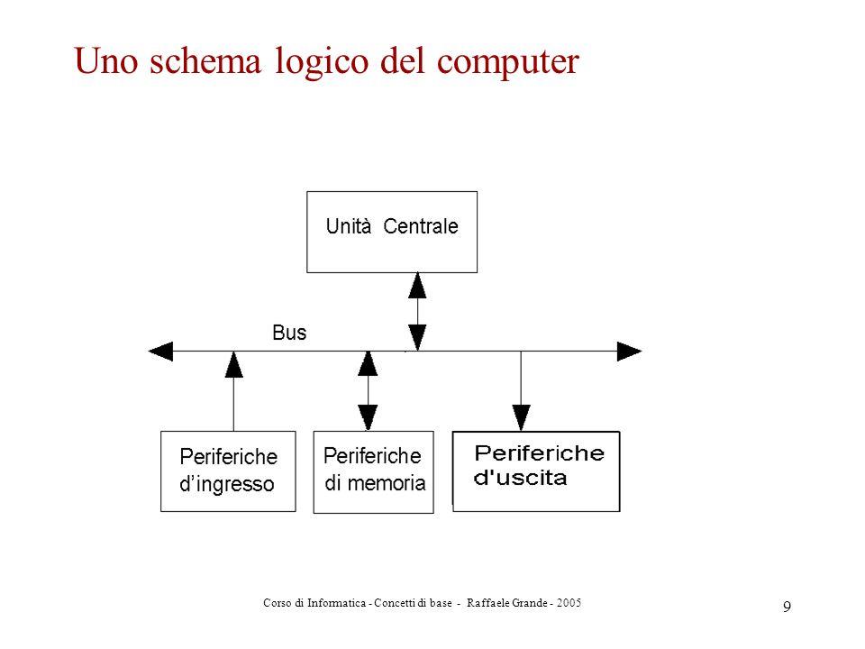 Corso di Informatica - Concetti di base - Raffaele Grande - 2005 10 Secondo lo schema di Von Neumann il programma, registrato in memoria centrale, viene letto, decodificato ed eseguito dalla CU (Control Unit) che emette i segnali di controllo verso tutte le altre componenti del sistema: lArithmetic & Logic Unit (ALU), la memoria centrale e le periferiche.